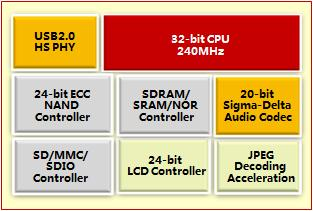 ASAP1826 _ AlphaScale Integrated Circuits Systems, Inc